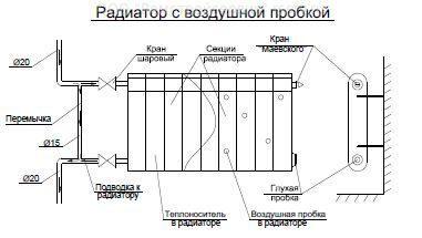 как удалить воздушную пробку на чугуном радиаторе батареи